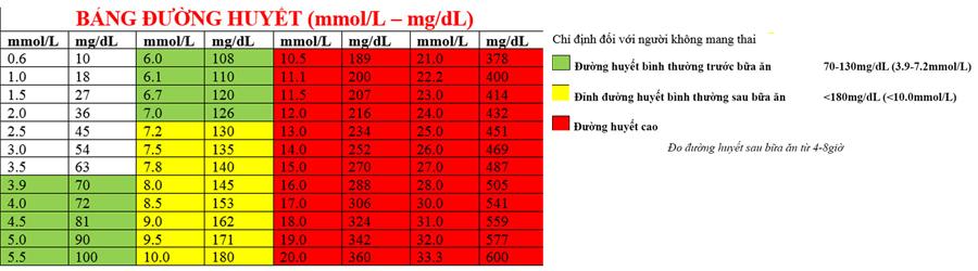 Bảng đo đường huyết